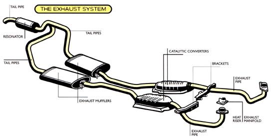 Cars Of Sarasota Llc Exhaust System
